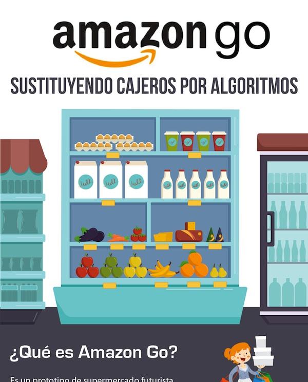 Amazon Go: sustituyendo cajeros por algoritmos (infografía). Autor: Javier Eduardo Sánchez, de www.myinternationalpassport.com